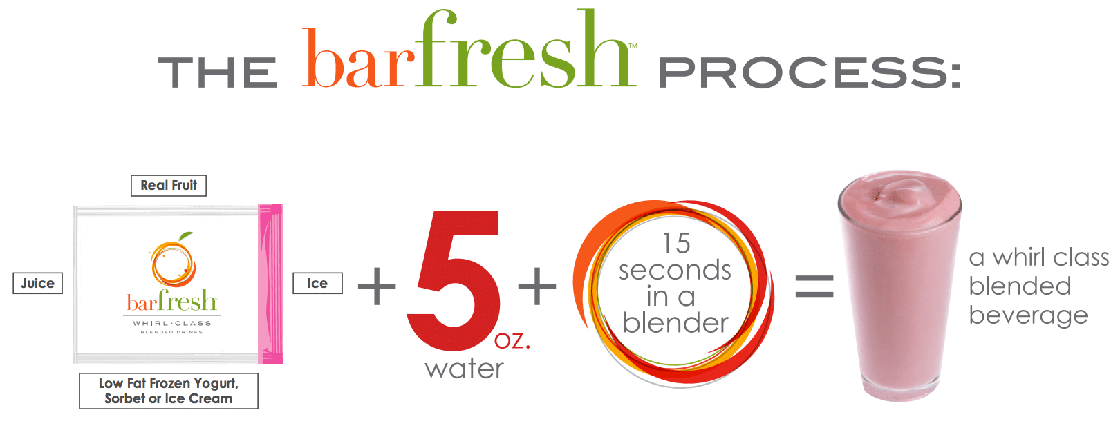 The BarFresh Process